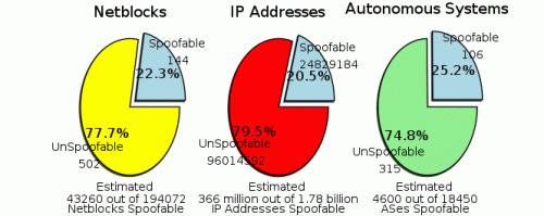 回答IP Spoofing 的問題  's