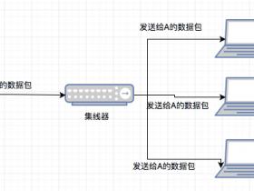 集线器、交换机和路由器的区别