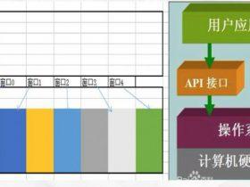 API与宽字符