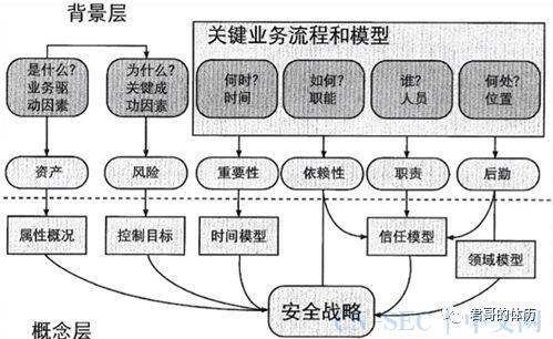 吕毅:浅析组织IT和安全战略(导论)