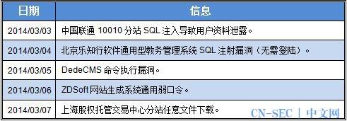 网络安全威胁周报——第201410期