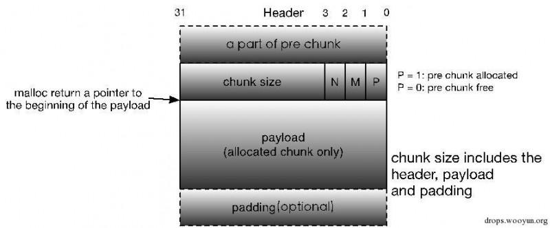 Linux堆管理实现原理学习笔记 (上半部)