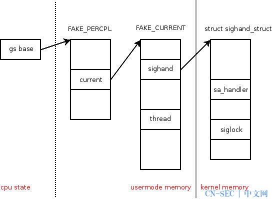 "Exploiting ""BadIRET"" vulnerability (CVE20149322, Linux kernel privilege escalation)"