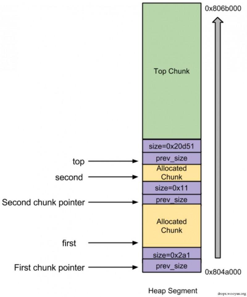 Linux堆溢出漏洞利用之unlink