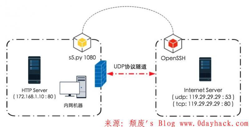 UDP反向端口映射方法