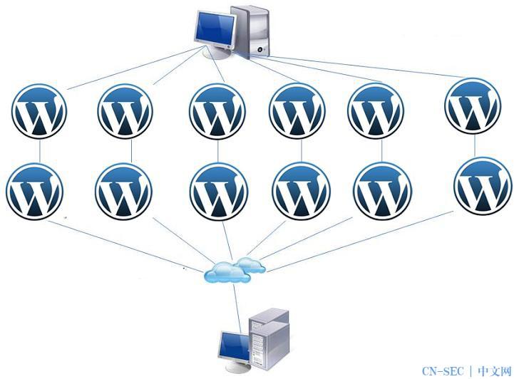 超过16W的WordPress网站被用来做DDoS攻击