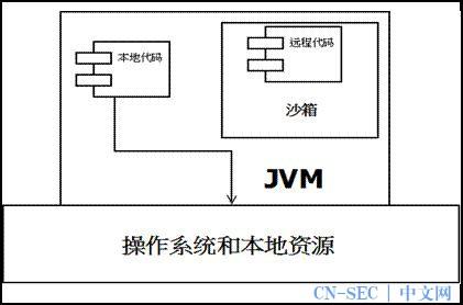 Java 安全模型介绍