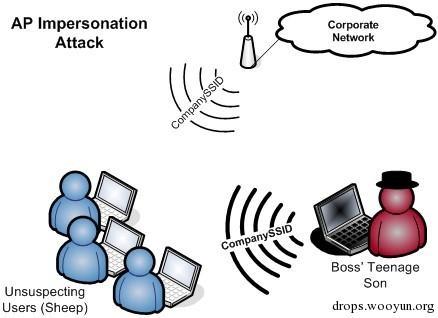 企业级无线渗透与无线数据浅析