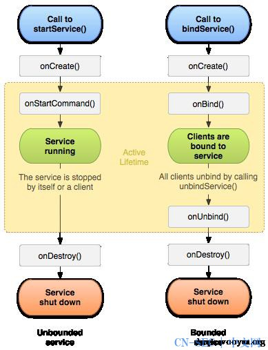 Android Service Security