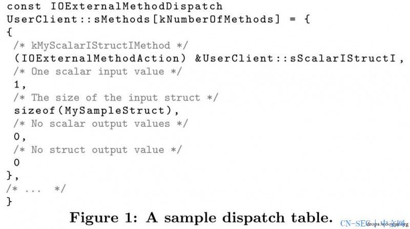 通过灰盒Fuzzing技术来发现Mac OS X安全漏洞