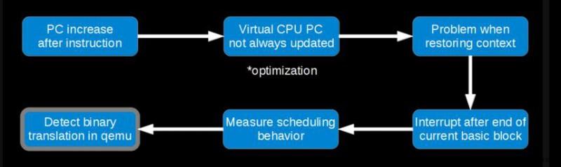 利用任务调度特性检测Android模拟器