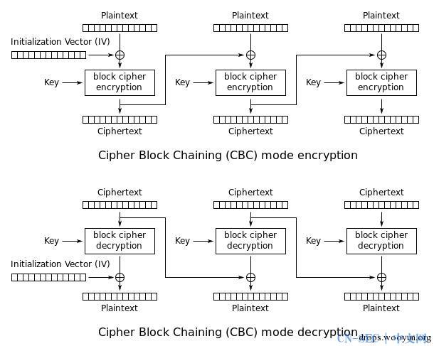 使用CBC比特反转攻击绕过加密的会话令牌