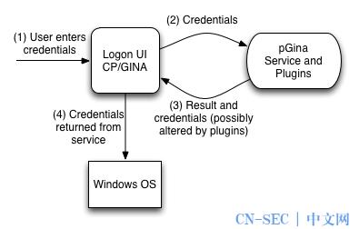 现代办公网安全体系建设系列之一:统一化新型认证体系探索