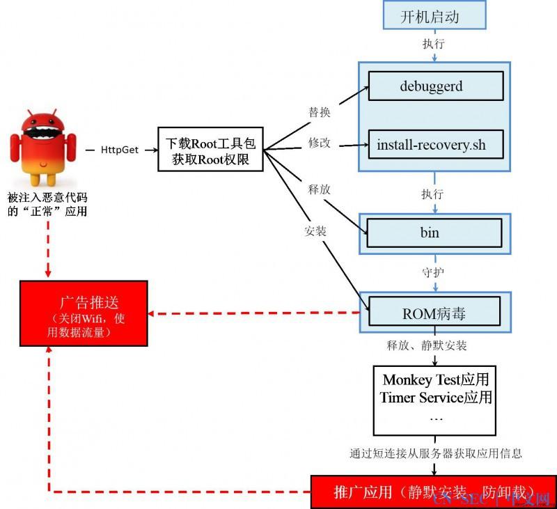 Ghost Push —— Monkey Test & Time Service病毒分析报告