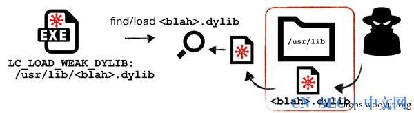 OS X平台的Dylib劫持技术(上)