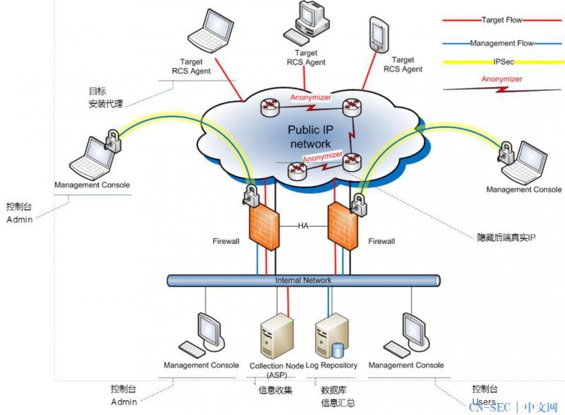简要分析Hacking Team 远程控制系统