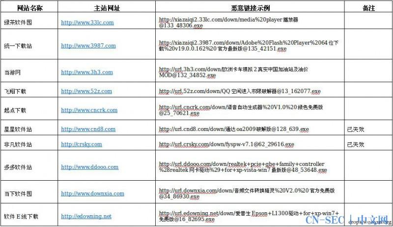 网络资源重污染:超过20家知名下载站植入Killis木马