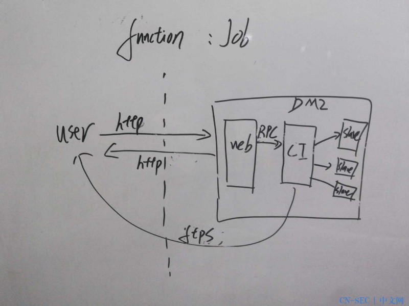 SDL工具之Shingle,一款支持多人协作实施威胁建模的微信小程序