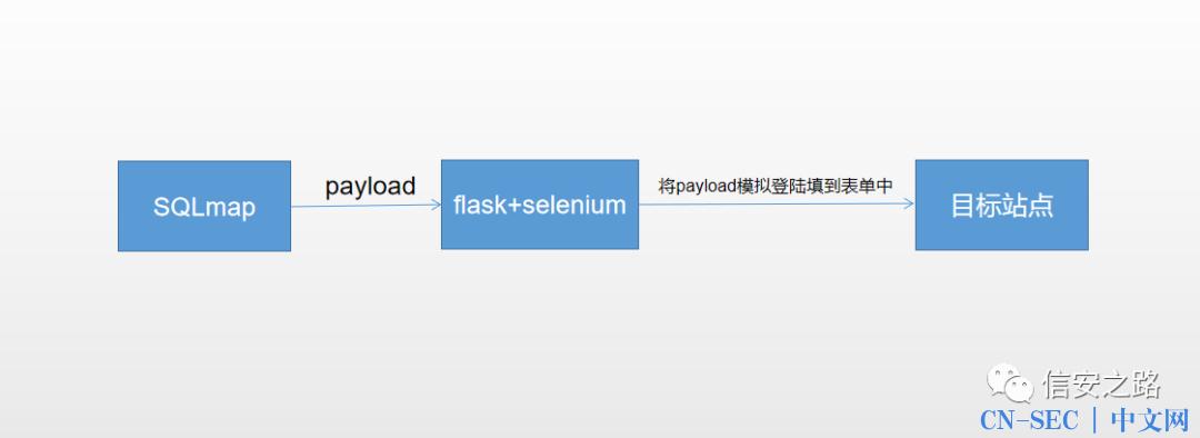 使用 flask + selenium 中转 SQLmap 进行注入