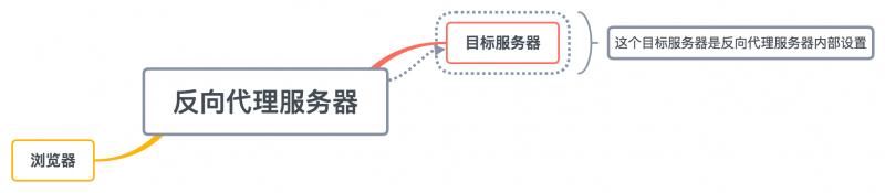 刺透内网的HTTP代理