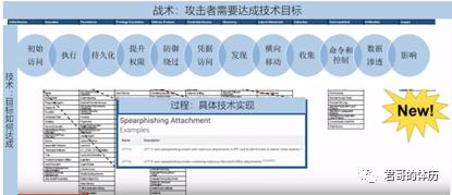 张福:MITRE ATT&CK威胁检测框架研究心得分享