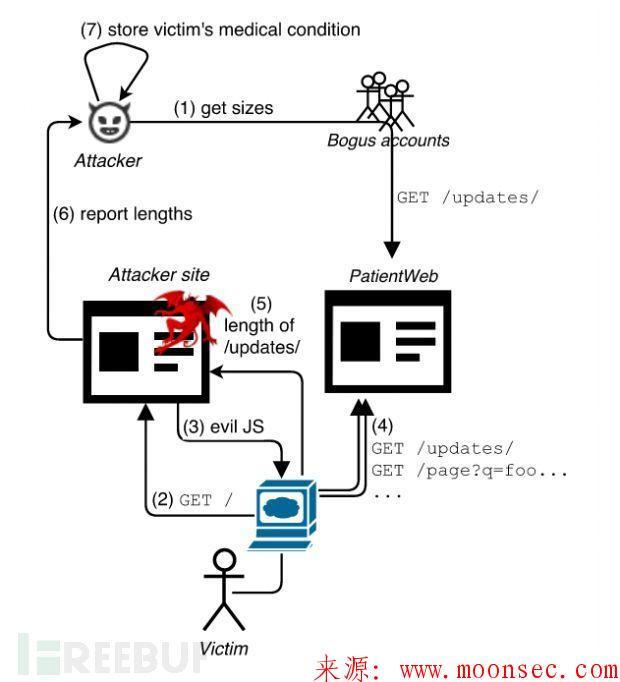 HEIST攻击:从HTTPS加密数据中获取明文