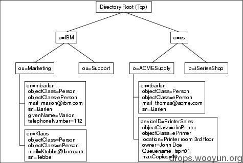 LDAP注入与防御剖析