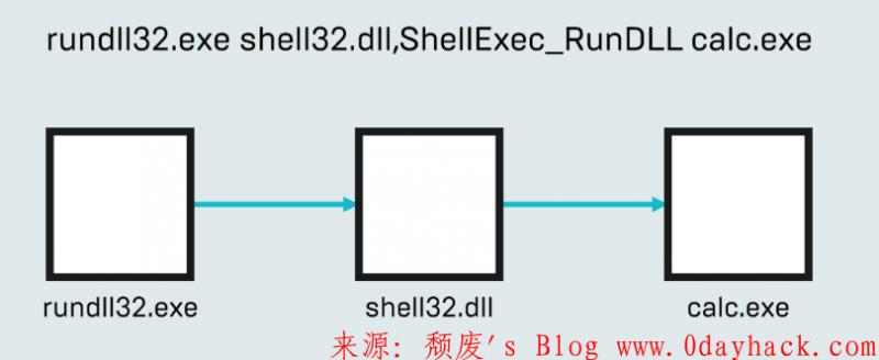 骚姿势之shell32.dll执行getpass