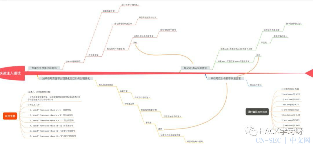 科普基础 | 这可能是最全的SQL注入总结,不来看看吗