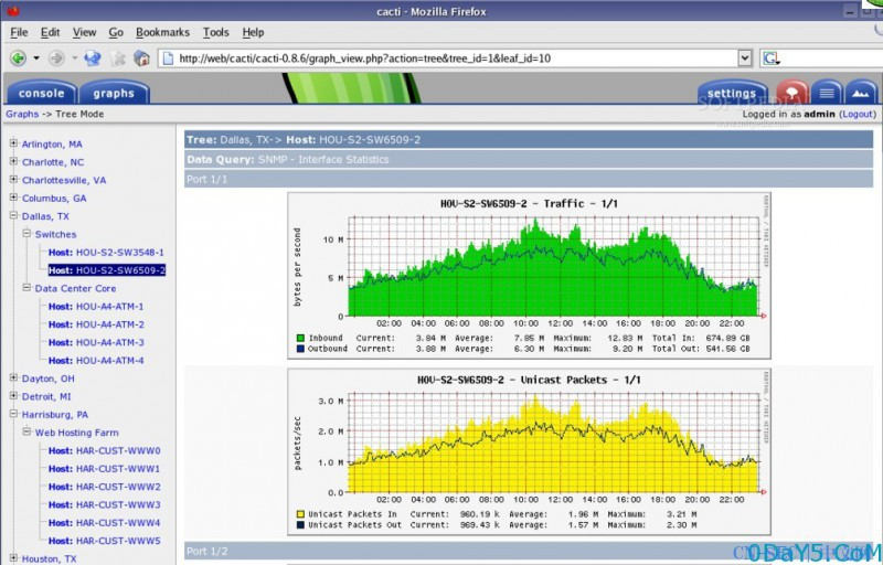 Cacti 0.8.8f graphs_new.php SQL注入漏洞