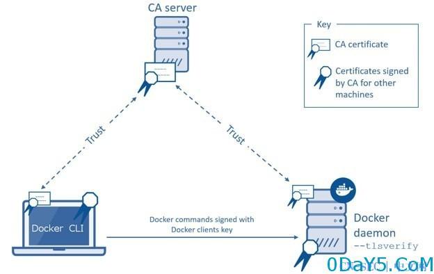新姿势之Docker Remote API未授权访问漏洞分析和利用