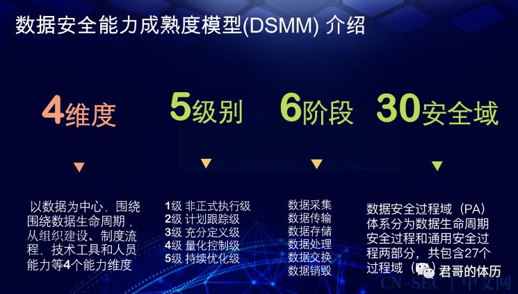 薛勇:《数据安全能力成熟度模型(DSMM)》及其实践指南核心