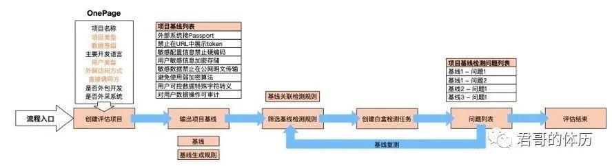 秦波:大型互联网应用安全SDL体系建设实践