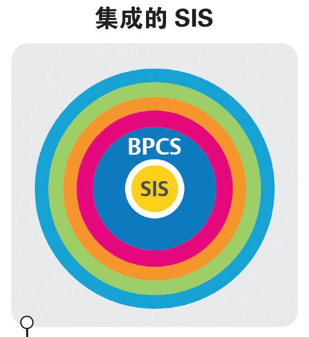 【深入解读】安全仪表系统(SIS)的网络安全