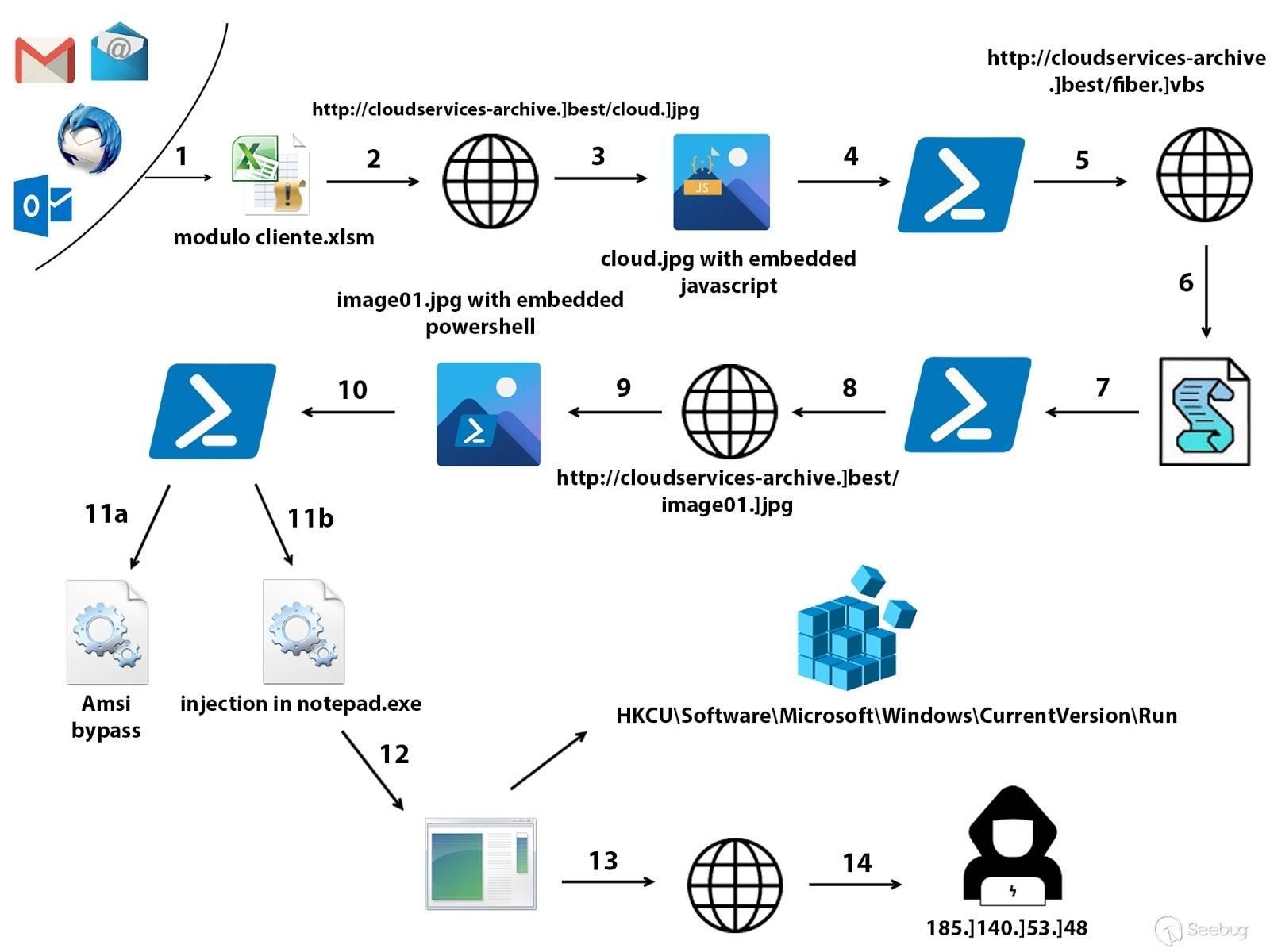 通过 Netwire 攻击链对意大利进行网络攻击