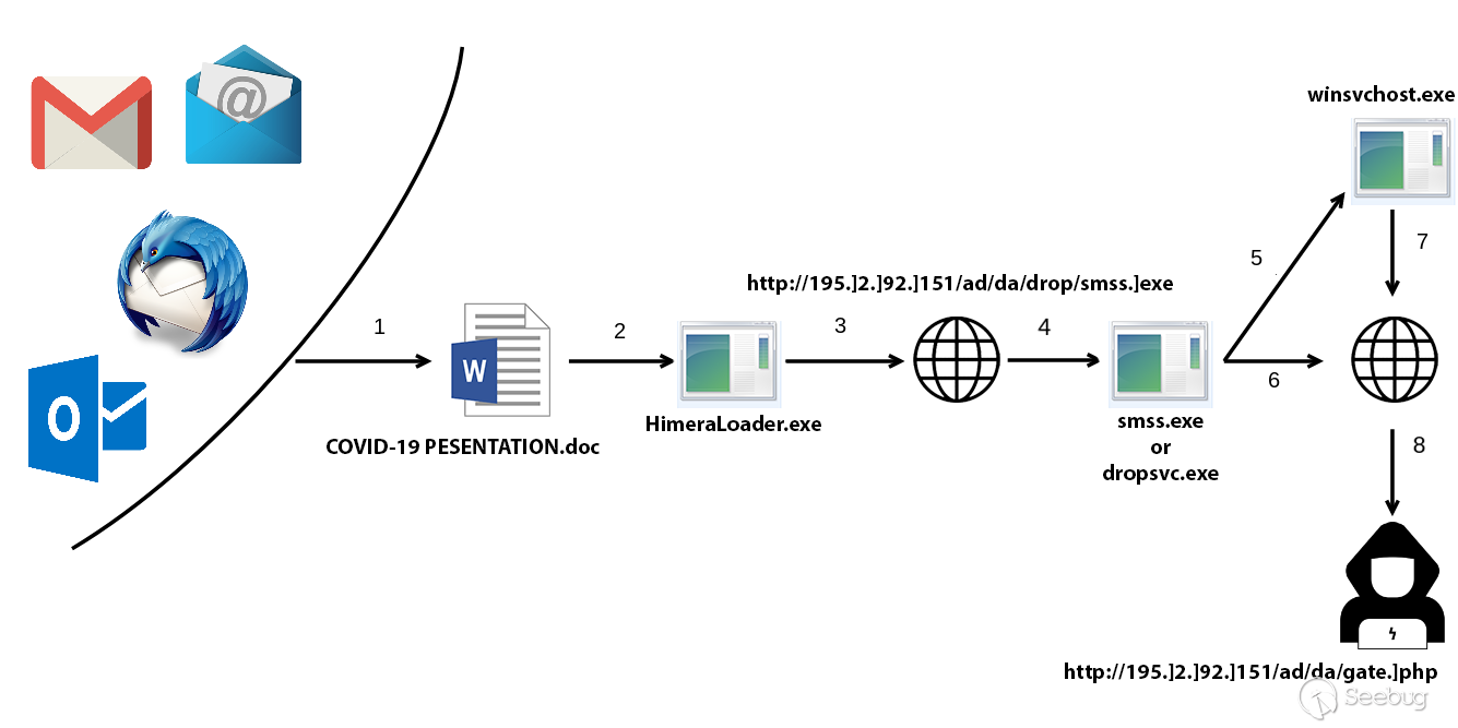 Himera 和 AbSent-Loader 利用 Covid19 主题传播恶意软件