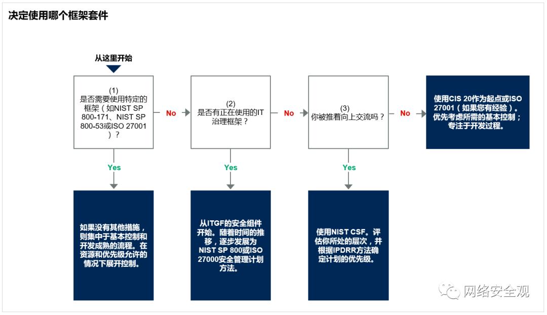 安全框架之综述