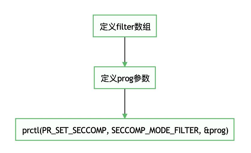Seccomp从0到1