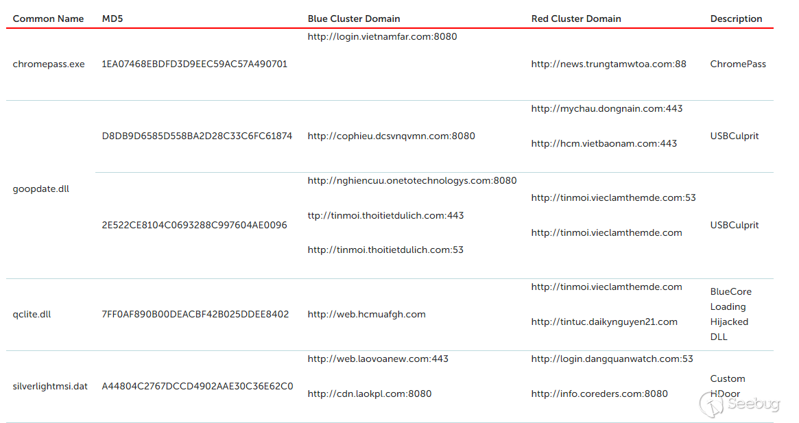 卡巴斯基报告:针对 Cycldek 黑客组织知识鸿沟的相关信息