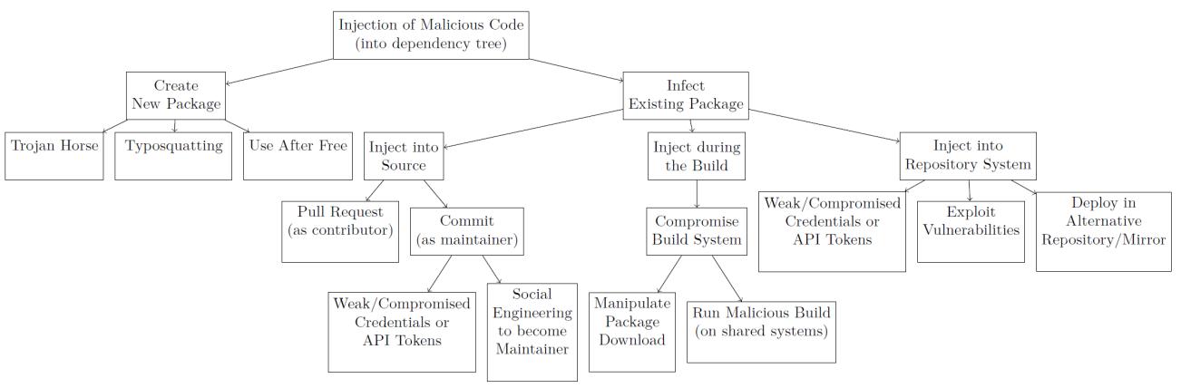 开源软件供应链攻击回顾