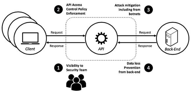 API的安全危机