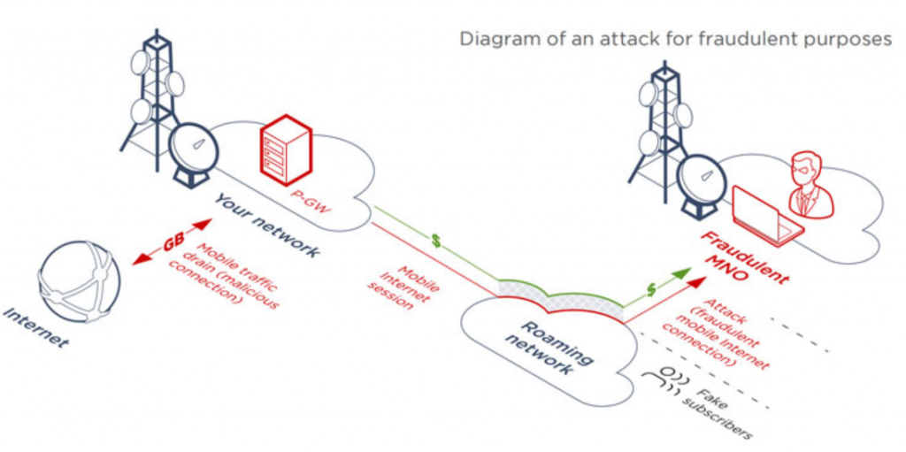 GTP协议漏洞分析和攻击场景