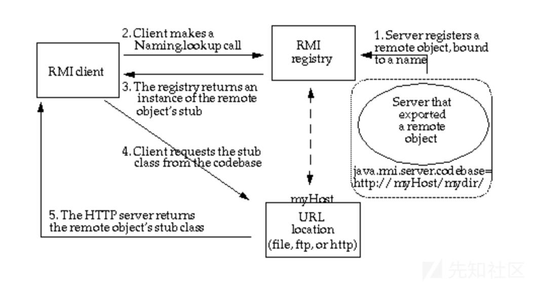 Java反序列化-RMI&JNDI初探