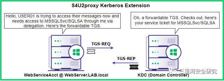 Kerberos协议攻击概述