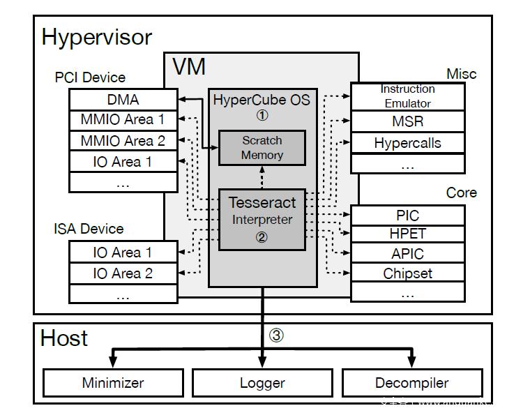 对Hypervisor进行模糊测试