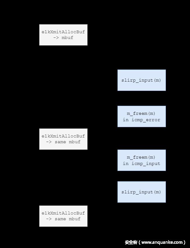 挖掘VirtualBox漏洞,以3个CVE为例