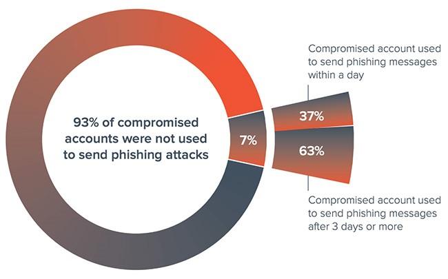 调查:电子邮件账户劫持成为一门大生意