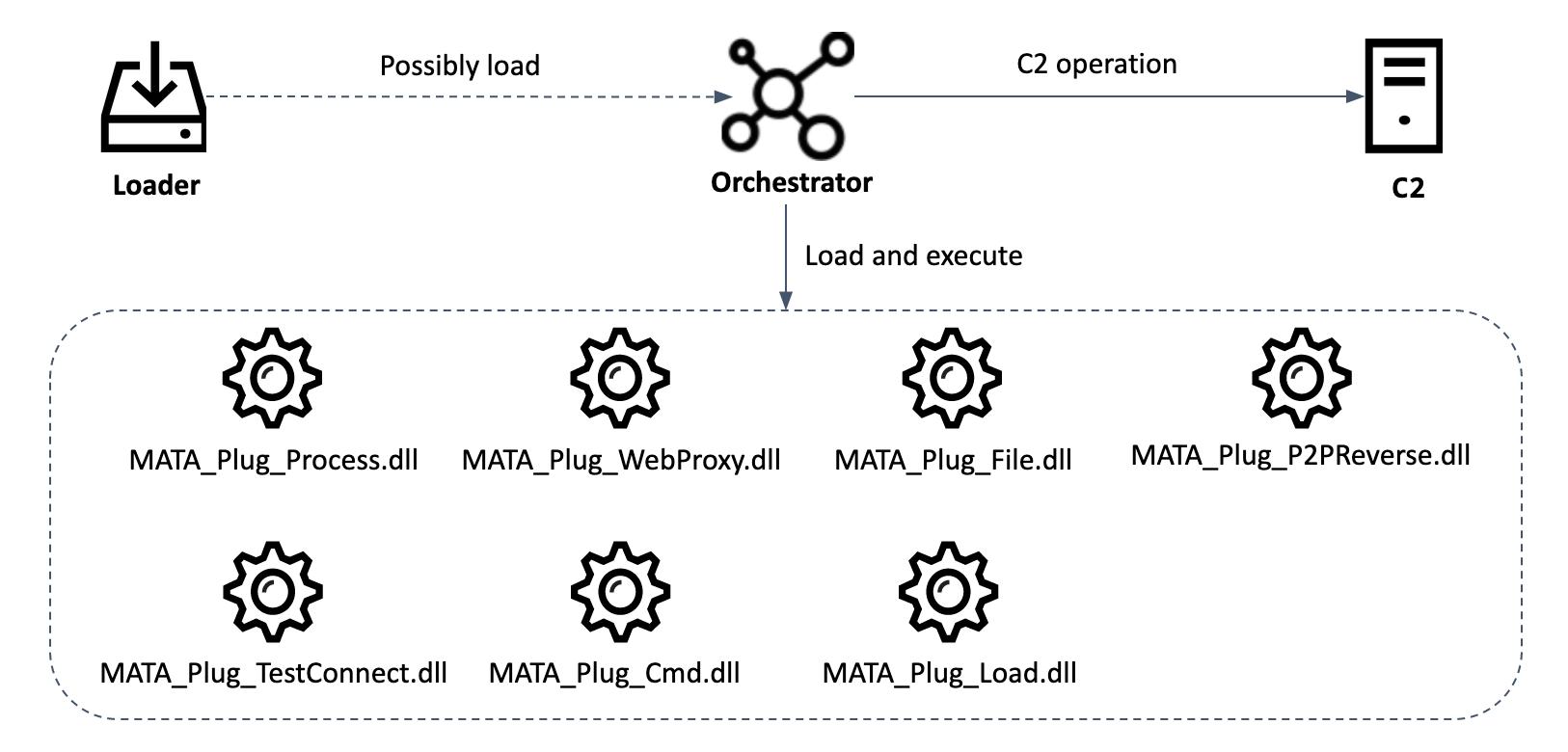 MATA,2020年最危险的多平台恶意软件框架