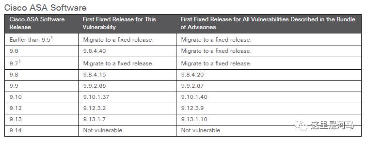 Cisco ASA/FTD未授权文件删除漏洞简要分析