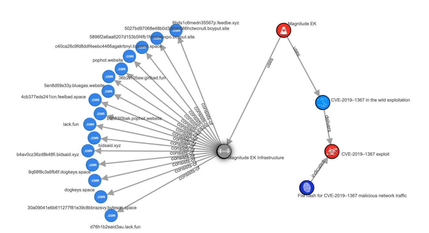 CVE-2019–1367:IE 漏洞分析 Part3